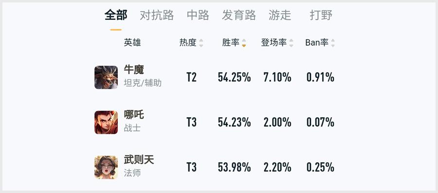 王者荣耀春节期间胜率总榜 牛魔王问鼎榜首
